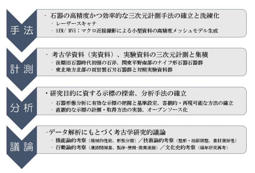 3DLM_Kaken_scheme